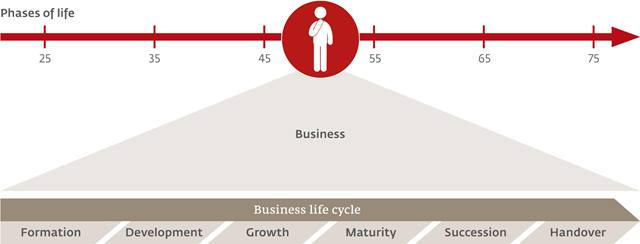 Life cycle business