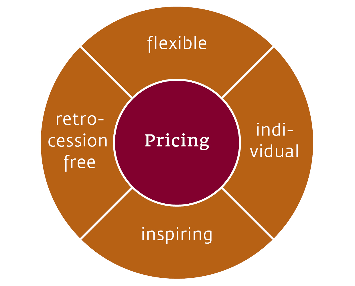LLB Xpert Solutions - Pricing